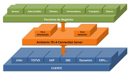 TEI-A_Integracao_Financeira